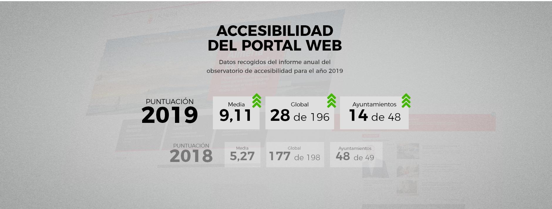 Ayuntamiento de Almería - Datos accesibilidad - Taller Agencia